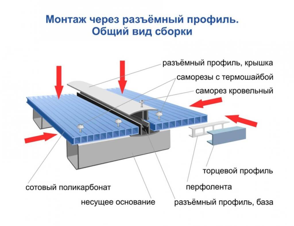 Пример изготовления крыши