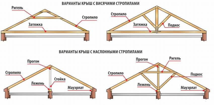 Варианты конструкции крыши